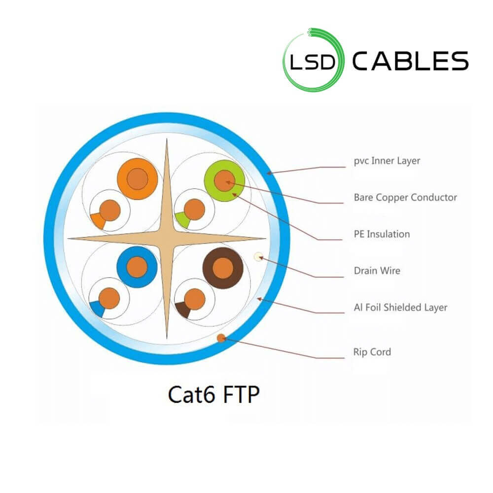 LSD CABLES Cat6 FTP INDOOR Cable L 602 - Cat6 SFTP Cable L-603