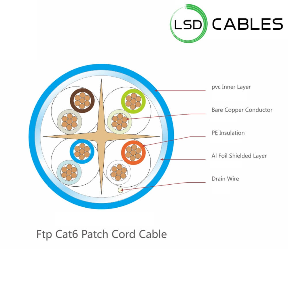 LSD CABLES Cat6 FTP stranded Patch cord cable structure - Cat6 FTP Patch cord Cable L-P602
