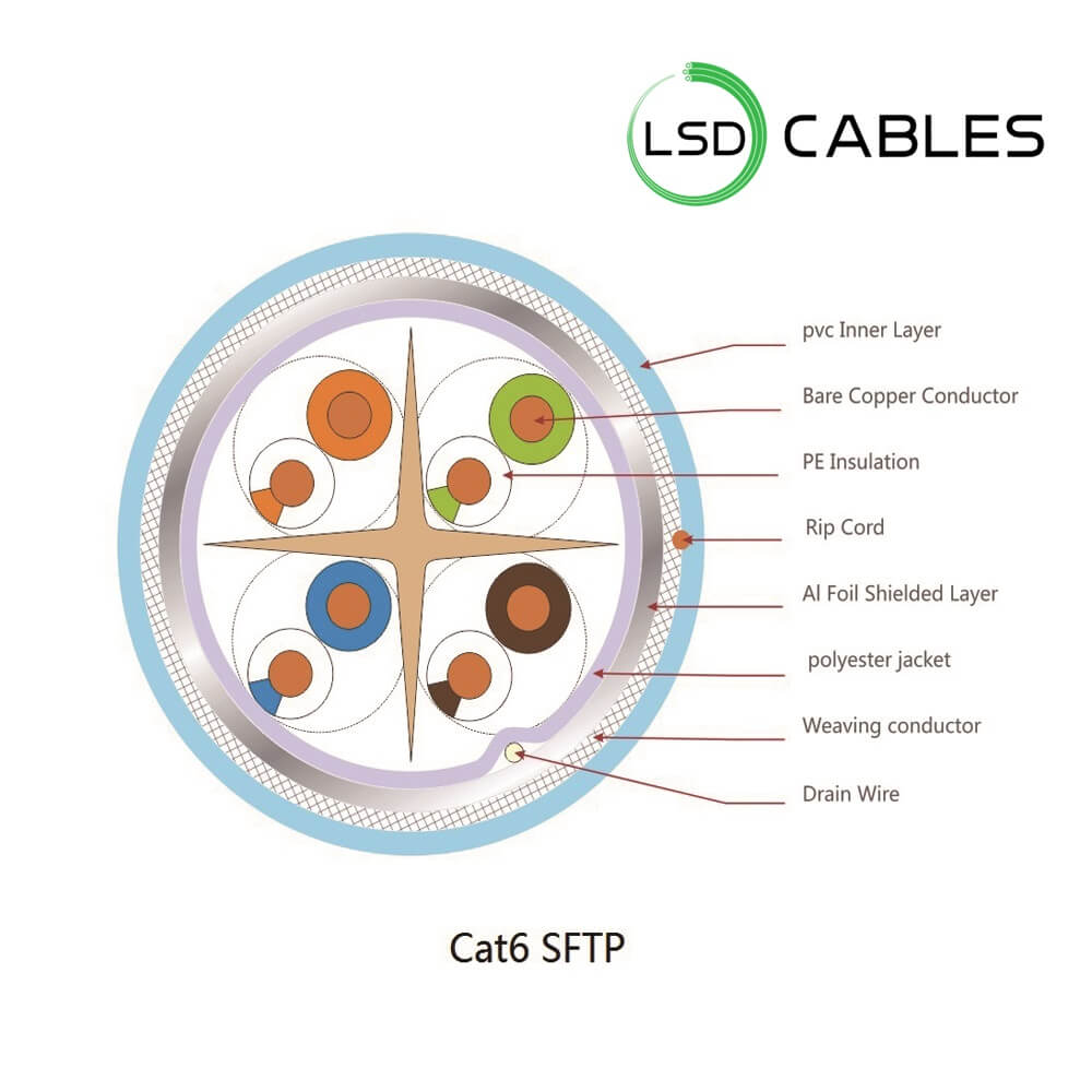 LSD CABLES Cat6 SFTP INDOOR Cable STRUCTURE - Cat6 SFTP Cable L-603