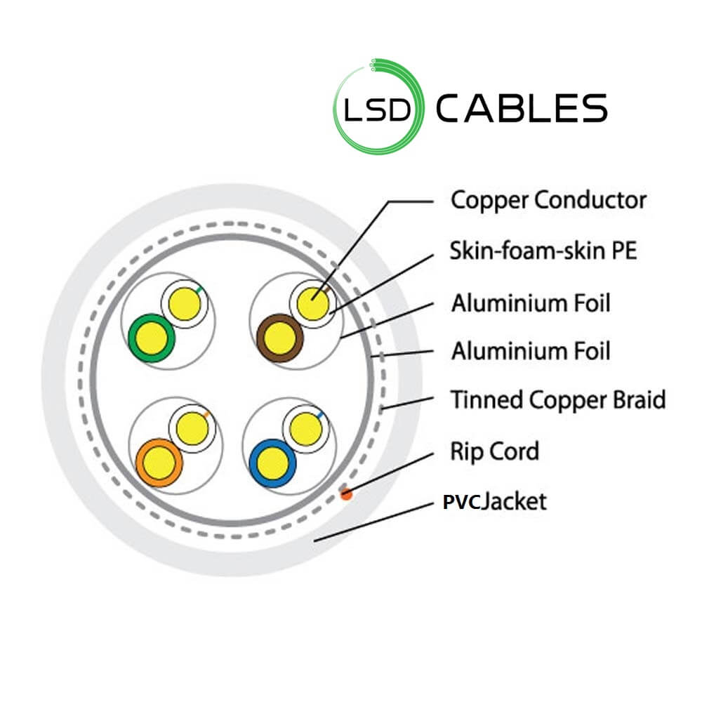 LSD CABLES Cat7 SFTP cable L 701 - Cat7 SSTP Cable L-701