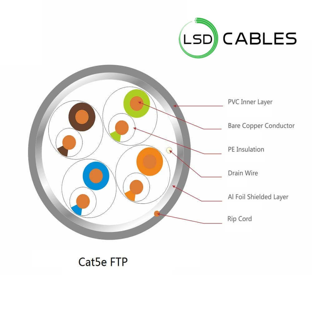 LSD CABLES cat5e FTP cable L 502 - Cat5e FTP Cable L-502