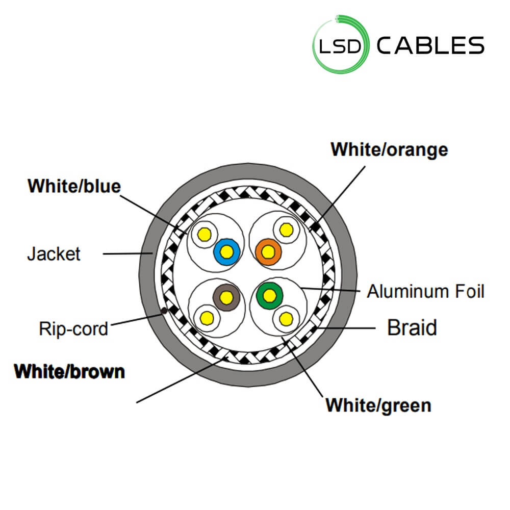 LSDCABLES CAT7 CABLE STRUCTURE - Cat7 SSTP Patch cord Cable L-P701