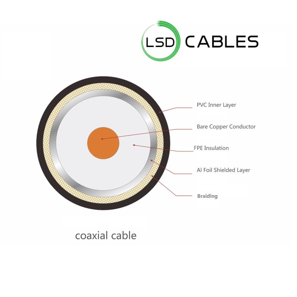 LSDCABLES Coaxial Cable Structure 1 - RG6 Coaxial Cable L-C02